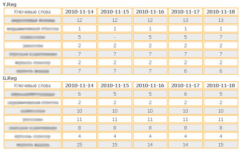 Отчет о позициях в Seopult