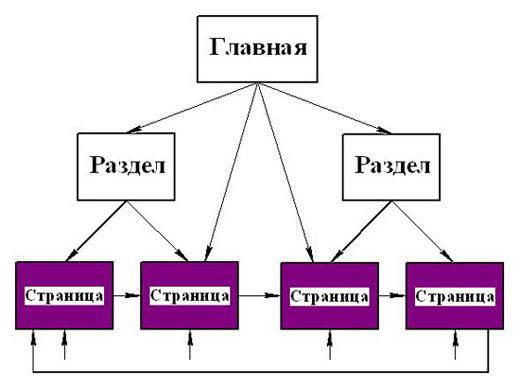 Схема перелинковки страниц сайта под НЧ