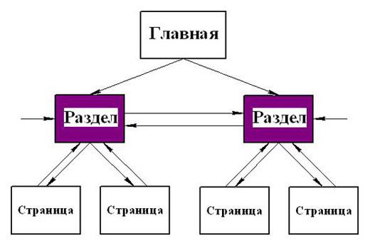 Схема перелинковки страниц сайта под СЧ