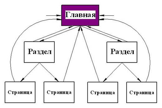 Схема перелинковки страниц сайта под ВЧ