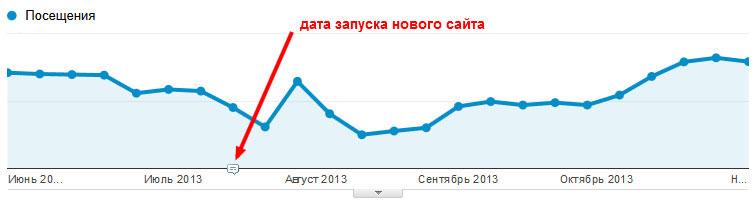 трафик в Яндексе